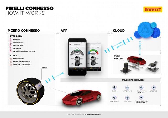 Pirelli Conesso mobil alkalmazás